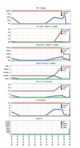 Cloudlinux erőforrás-használat